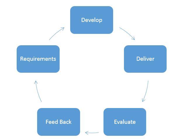 Feedback-Loop-Circular-Image.jpg