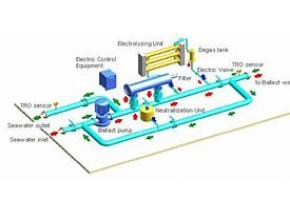 Global Ships Ballast Water System Market Expected to Witness a Sustainable Growth over 2025 - QY Research